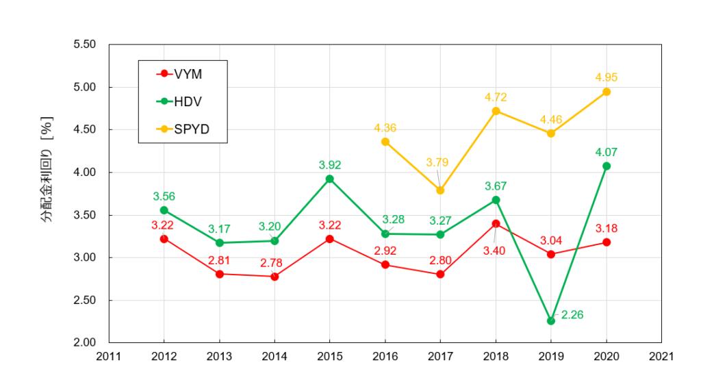 VYMとHDVとSPYDの分配金利回りの推移
