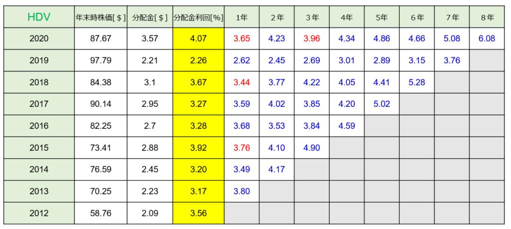 HDV分配金利回り推移のグラフ
