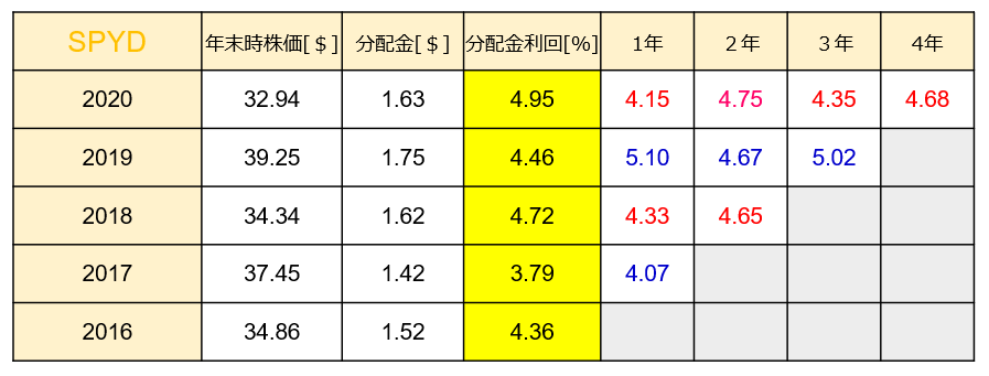 SPYD分配金利回り推移のグラフ