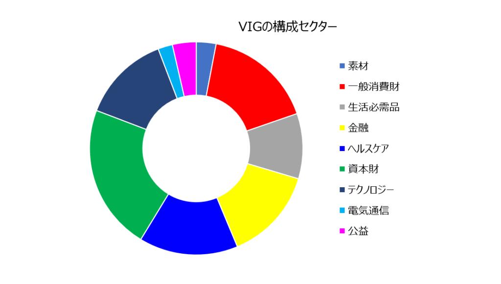 VIGのセクター構成