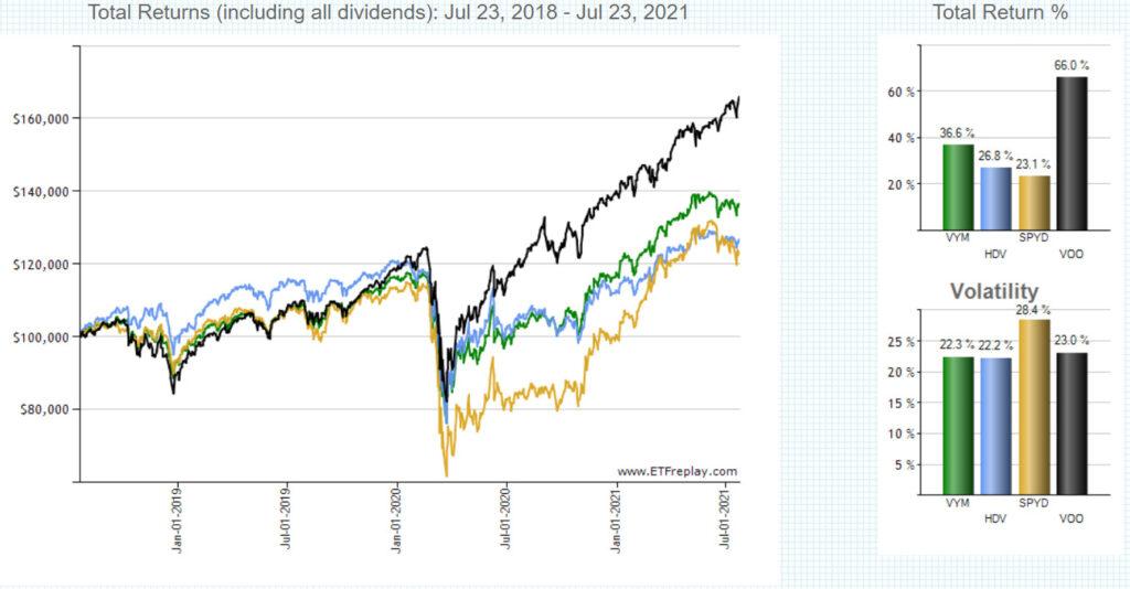 VOO,YVYM,HDV,SPYDの長期チャート