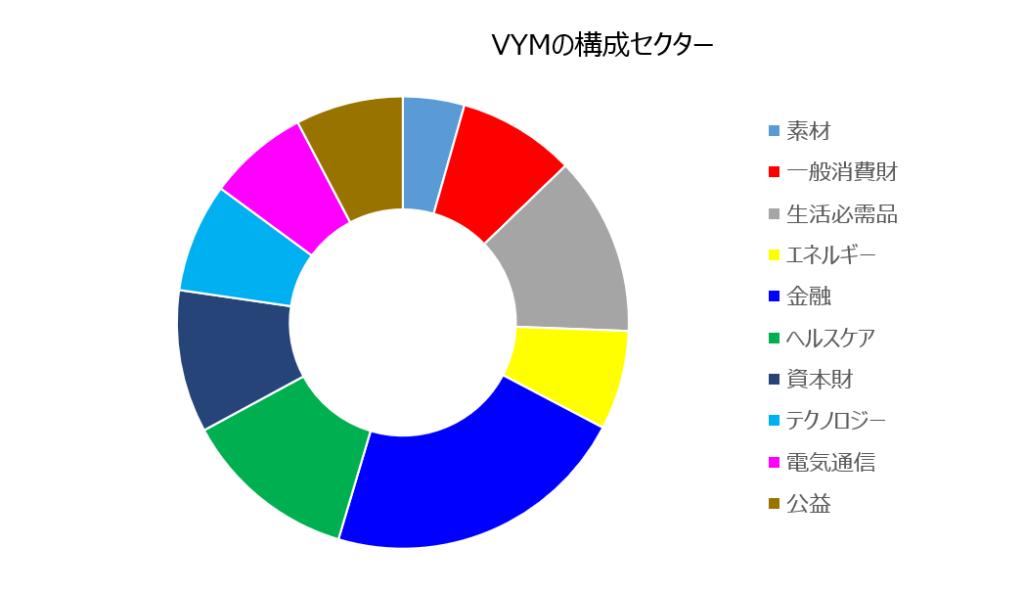 VYMの構成セクター