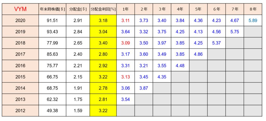 VYMの時価総額、分配金、分配金利回りの推移とシミュレーション