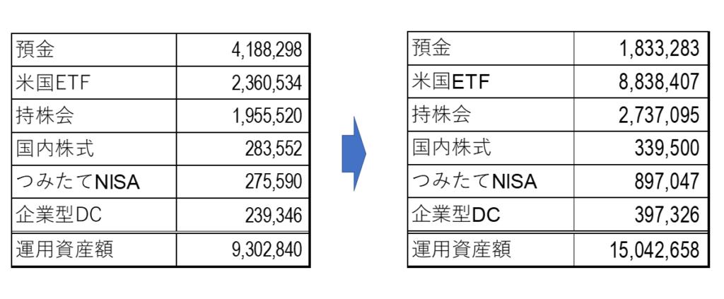 総資産の前年同月比