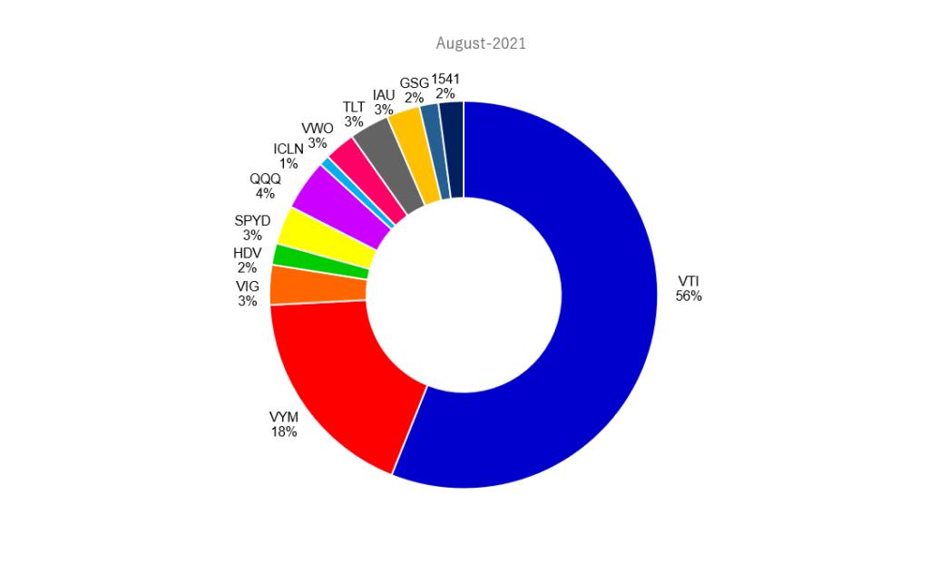 2021年8月の米国ETFのポートフォリオ
