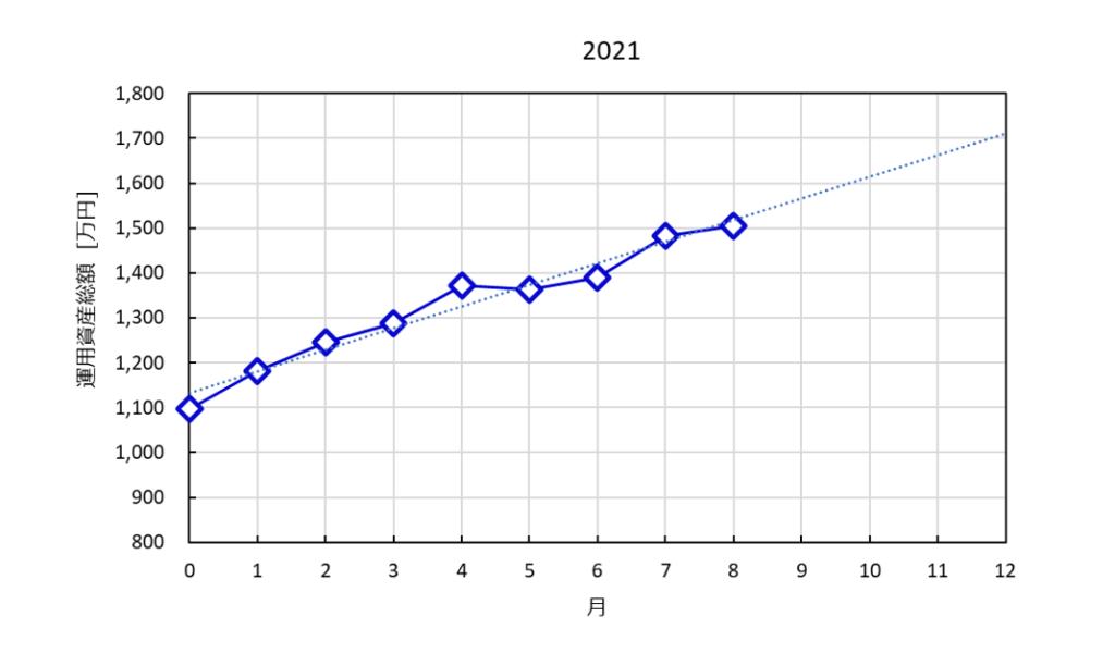 2021年の総資産の推移