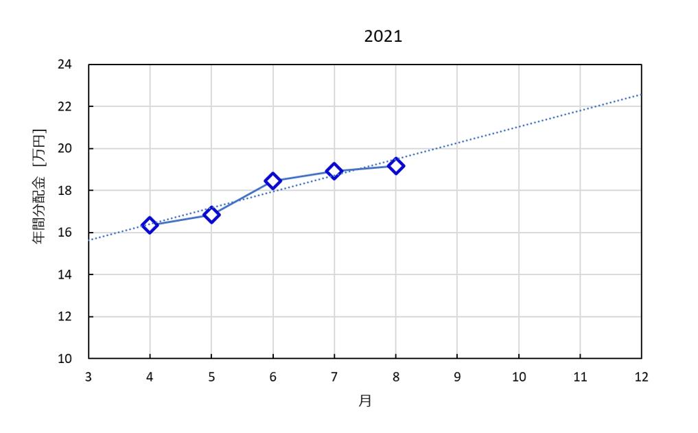 2021年の分配金の推移