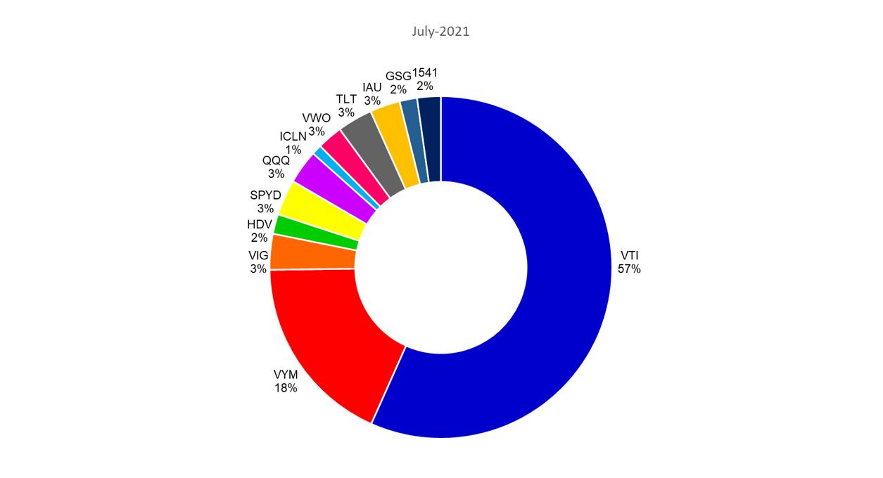 2021年7月の米国ETFのポートフォリオ