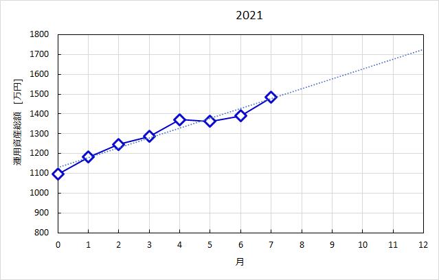 2021年の資産増額推移