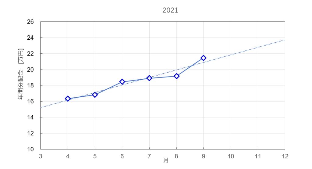 分配金の年間推移