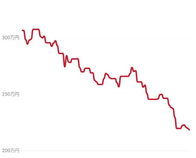 就業員落ち株会の評価額推移