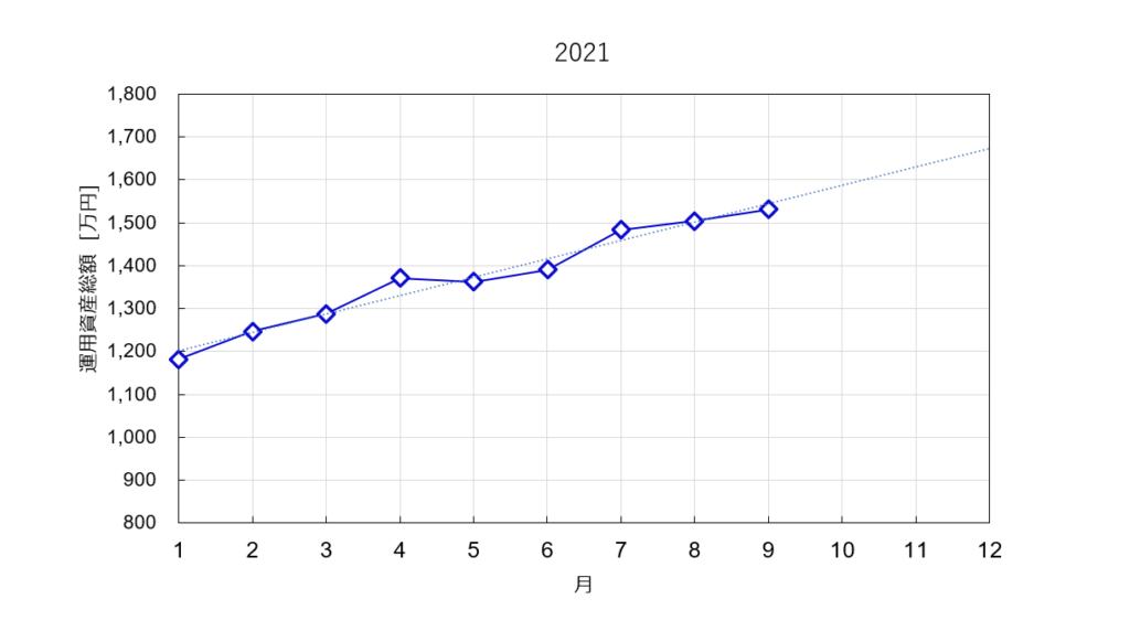 資産総額の年間推移