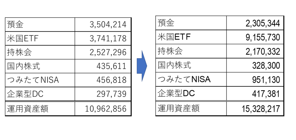 2020~2021年の資産総額の推移