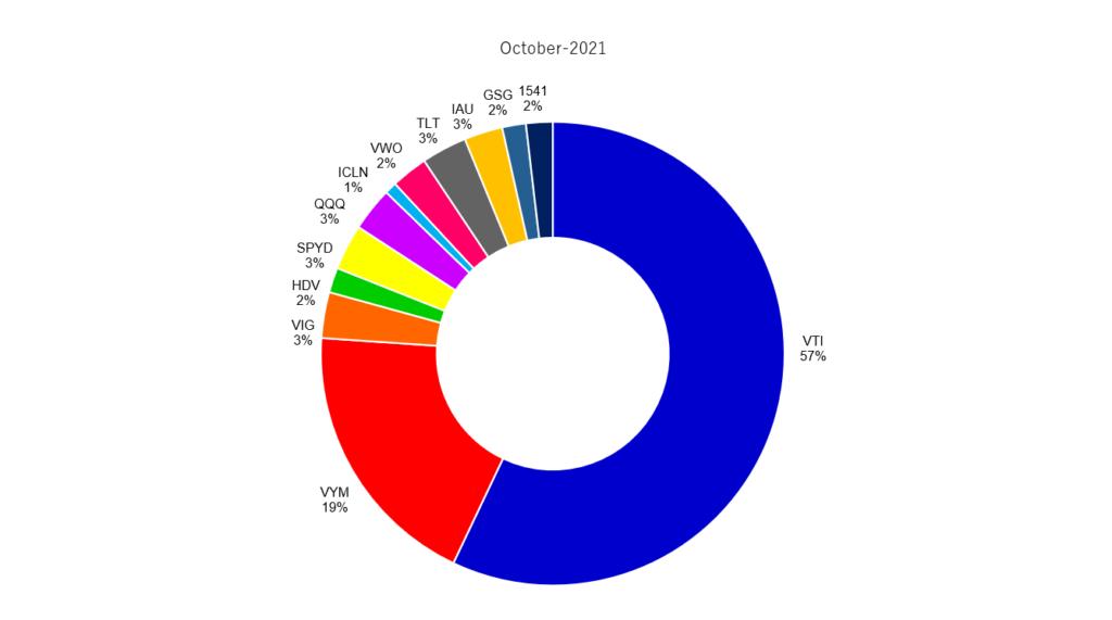 2021年10月の米国ETFのポートフォリオ