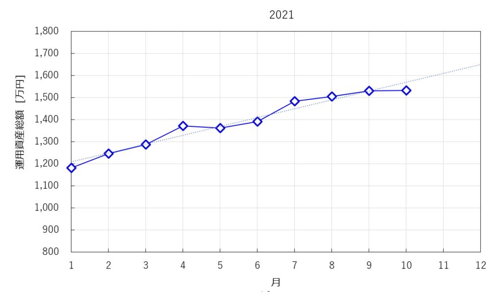 2021年の資産総額の推移
